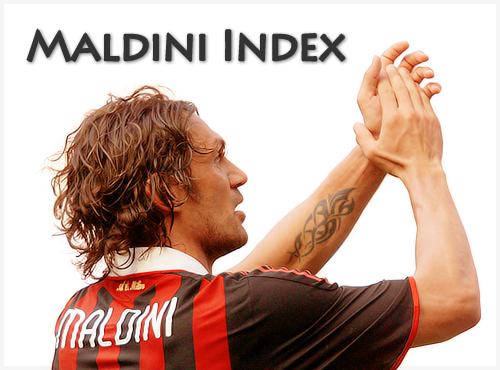 Paolo Maldini Index
