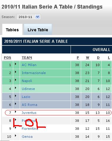 Serie B Standing